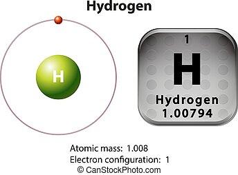 Symbol- und Elektronendiagramm für Wasserstoff.