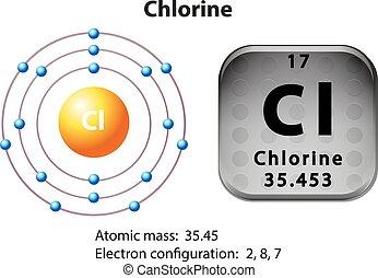 Symbol- und Elektronendiagramm von Chlor.