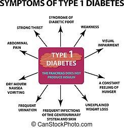 symptome, diabetes., freigestellt, abbildung, 1, hintergrund., infographics., vektor, art