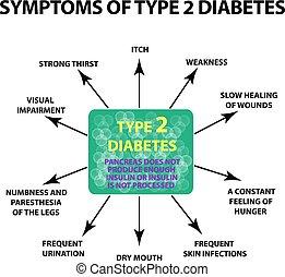 Symptome Typ 2 Diabetes. Infographics. Vector Illustration auf isoliertem Hintergrund.