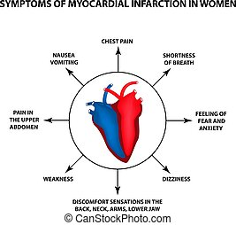 Symptome von Myokardinfarkt bei Frauen. Ein Herzinfarkt. Weltherztag. Vector Illustration auf isoliertem Hintergrund