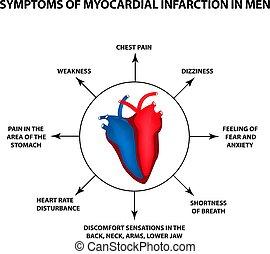 Symptome von Myokardinfarkt bei Männern. Ein Herzinfarkt. Weltherztag. Vector Illustration auf isoliertem Hintergrund