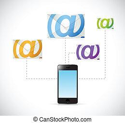 Telefon-E-Mail-Kommunikation Konzept.