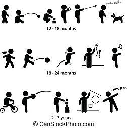 Toddler Entwicklungsstadien.