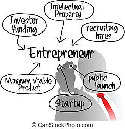 Unternehmer entwerfen Startup Business Plan