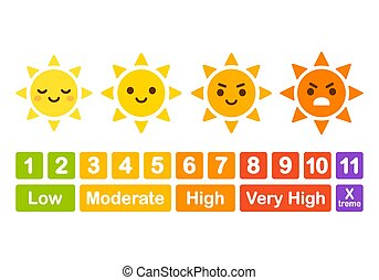 UV-Index-Chart mit Zeichentrick-Sonne