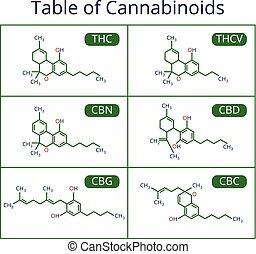 vektor, formula., cannabis, skelettartig, cbd, satz, marihuana, moleküle