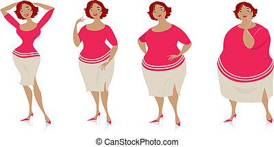 Veränderungen der Größe nach der Ernährung