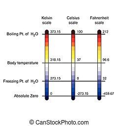 vergleich, temperatur, waage, drei, abbildung, vektor