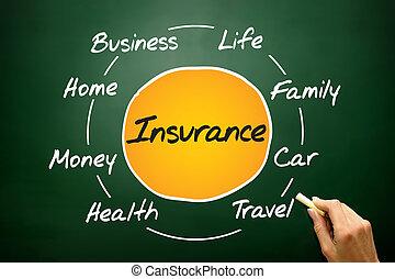 Versicherung.