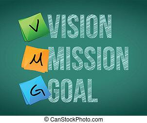 Vision, Mission und Ziel