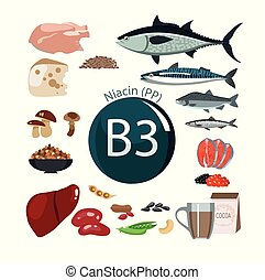 Vitamin B3 (PP). Nackte Quellen.