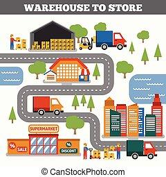 Warehouse, um das Konzept zu speichern.