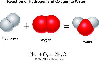 Wasserstoff und Sauerstoff zu Wasser.