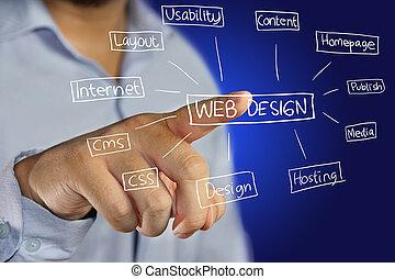 Webdesign Konzept.