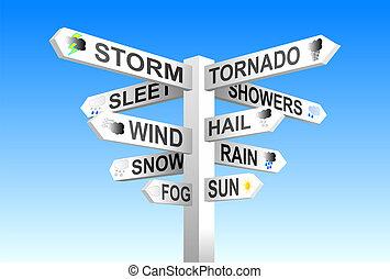 Wetterzeichen
