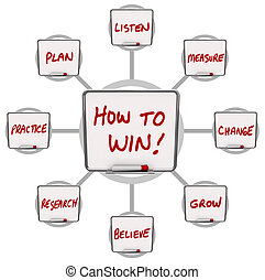 Wie man trockene Löschbretter Anweisungen für den Erfolg gewinnen.