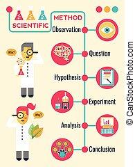 Wissenschaftliche Methode.