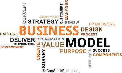 Word Cloud - Geschäftsmodell.