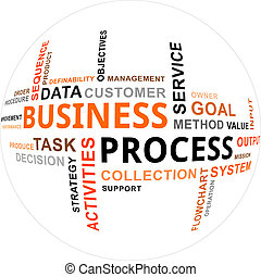 Wortwolke - Geschäftsprozess